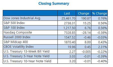 Closing Indexes Summary Nov 5