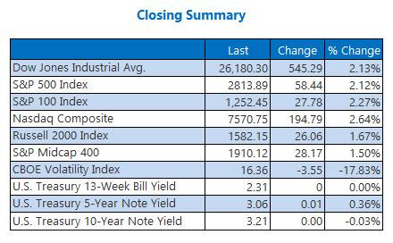 Closing Indexes Summary Nov 7