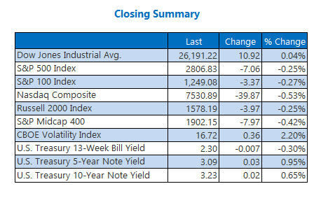 Closing Indexes Summary Nov 8