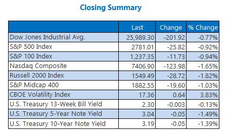 Closing Indexes Summary Nov 9