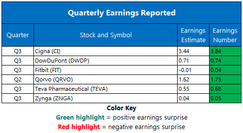 Corporate Earnings Nov 1