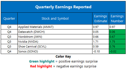Corporate Earnings Nov 16