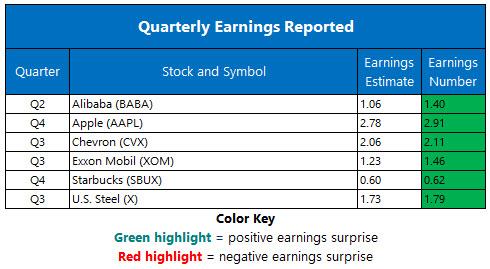 Corporate Earnings Nov 2