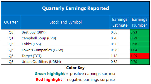 Corporate Earnings Nov 20