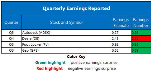 Corporate Earnings Nov 21