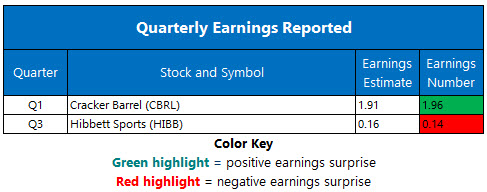Corporate Earnings Nov 27