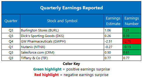 Corporate Earnings Nov 28