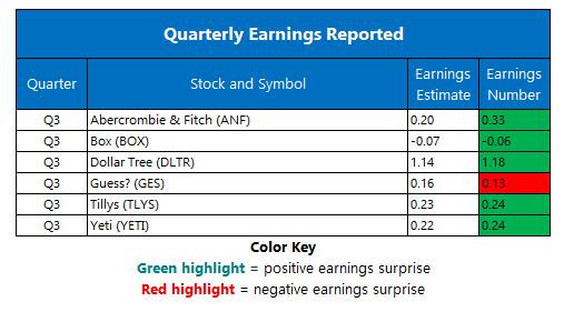 Corporate Earnings Nov 29