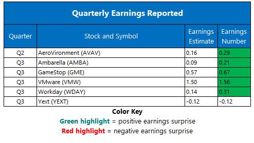 Corporate Earnings Nov 30