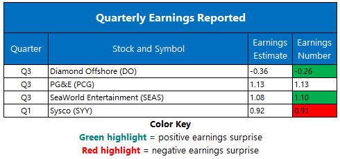 Corporate Earnings Nov 5