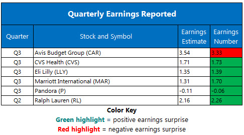 Corporate Earnings Nov 6