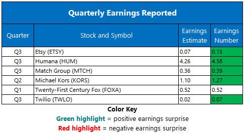 Corporate Earnings Nov 7