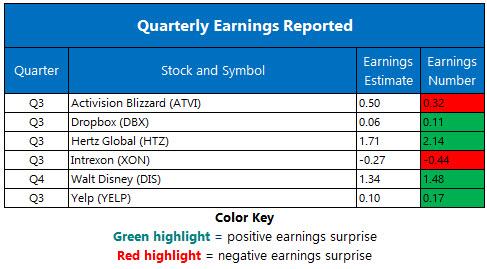 Corporate Earnings Nov 9