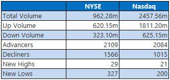 NYSE and Nasdaq Stats Nov 15