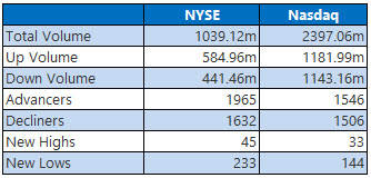 NYSE and Nasdaq Stats Nov 16