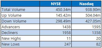 NYSE and Nasdaq Stats Nov 23