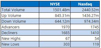 NYSE and Nasdaq Stats Nov 30