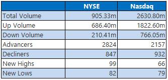 NYSE and Nasdaq Stats Nov 7