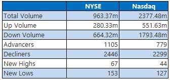NYSE and Nasdaq Stats Nov 9
