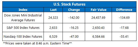 Stock Futures Chart Nov 23