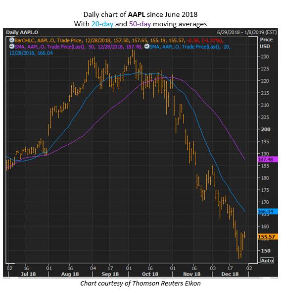 aapl stock chart dec 28