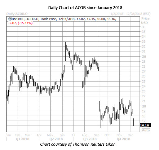 acor stock daily chart on dec 11