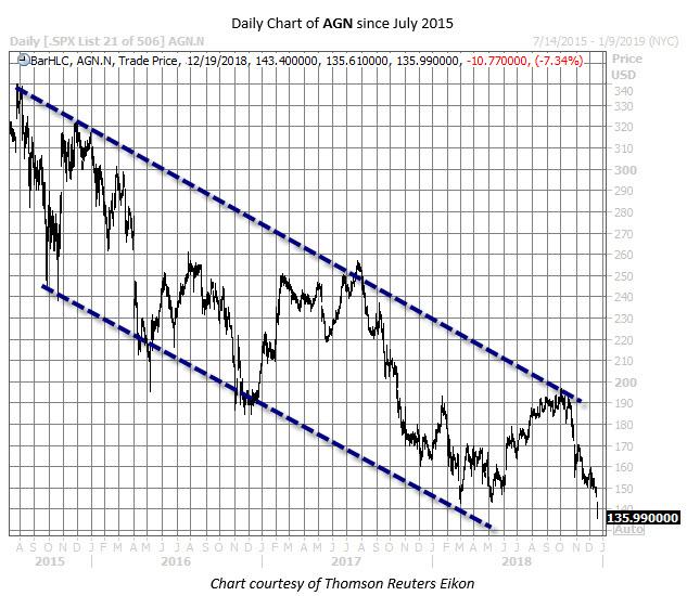 AGN stock chart dec 19
