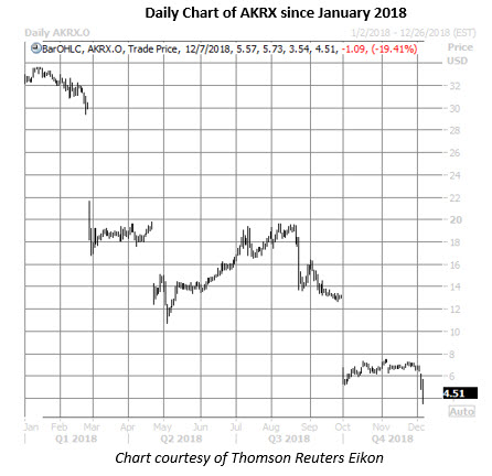 akrx stock daily chart dec 7