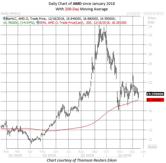 AMD stock chart dec 18