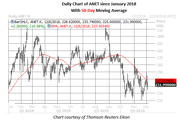 anet stock daily price chart on dec 6