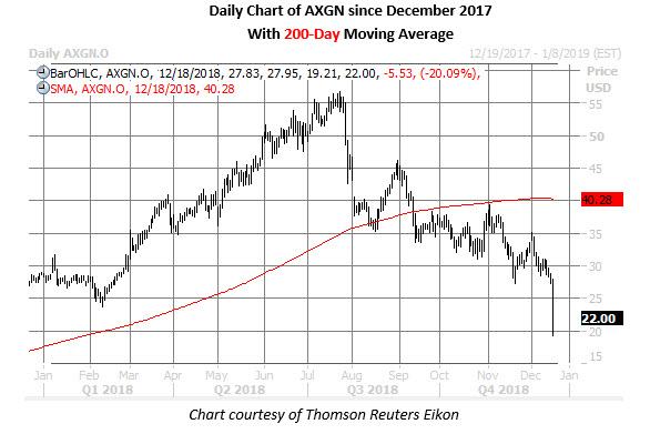 axgn stock chart dec 18
