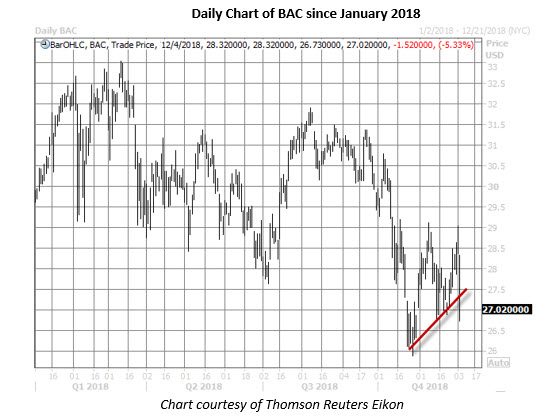 bac stock daily chart dec 4