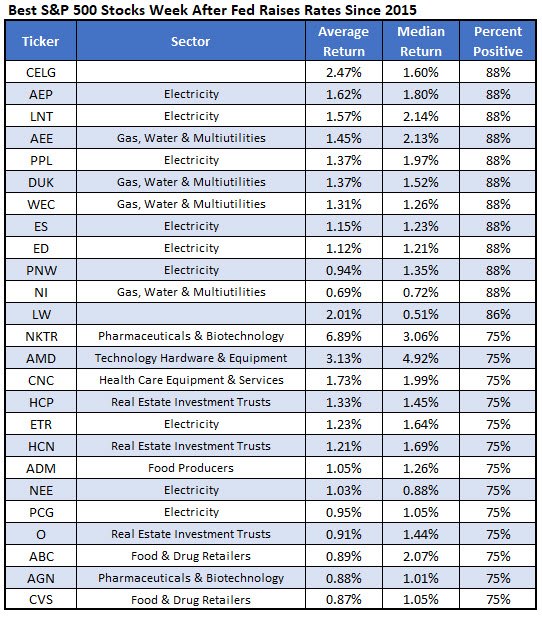 best stocks after fed rate hikes