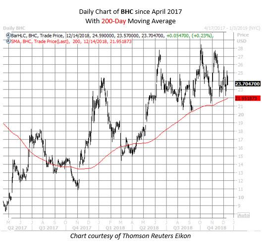 BHC stock chart dec 14