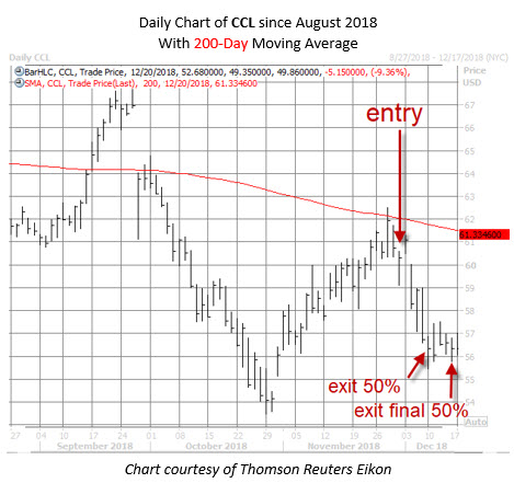 CCL stock chart dec 20