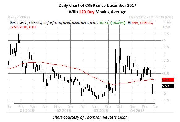 crbp stock chart on dec 26