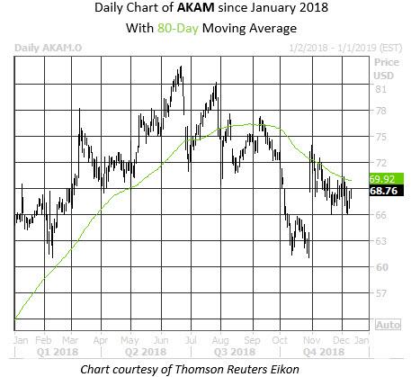 Daily Stock Chart AKAM