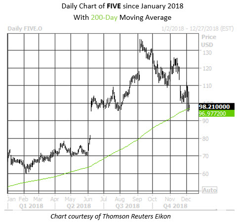 Daily Stock Chart FIVE