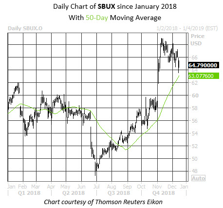 Daily Stock Chart SBUX