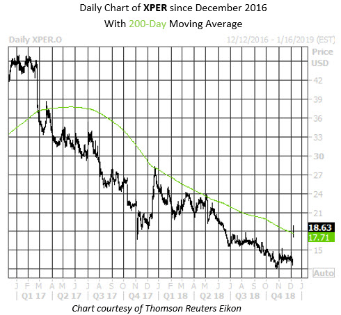 Daily Stock Chart XPER