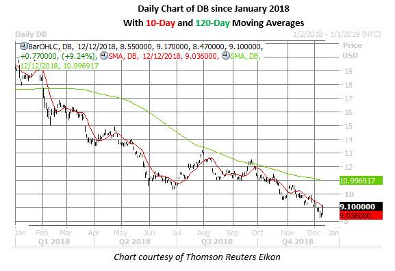 deutsche bank stock chart on dec 12