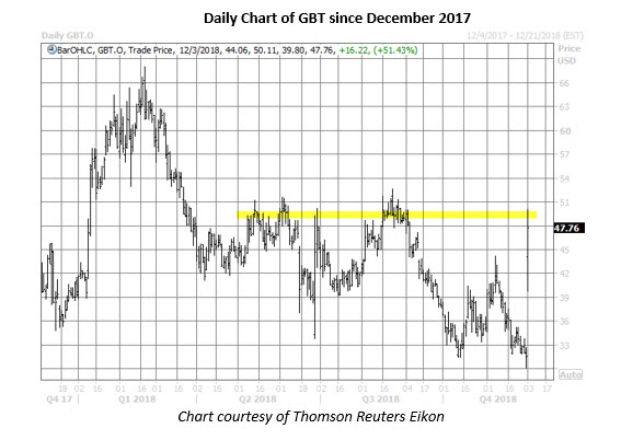gbt stock daily chart dec 3