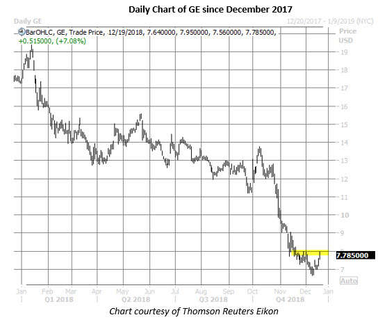 general electric daily stock chart dec 19