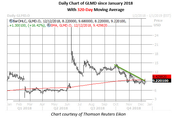 glmd stock daily chart dec 12
