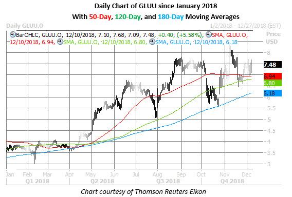 gluu stock daily chart on dec 10