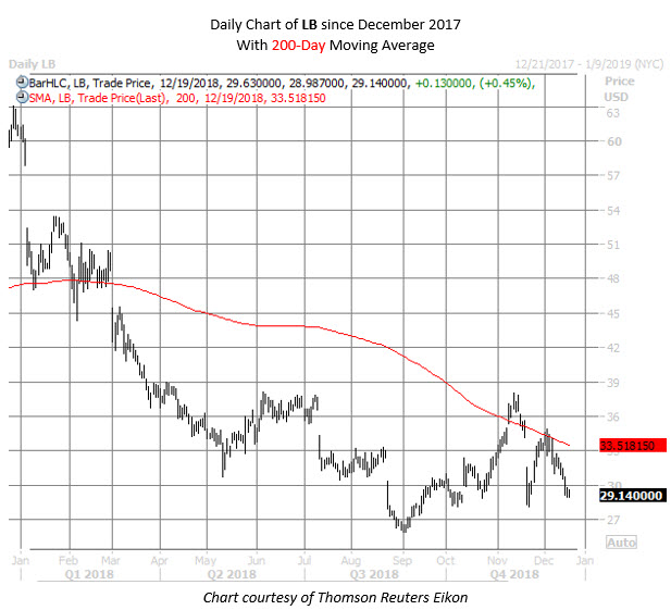 LB stock chart dec 19