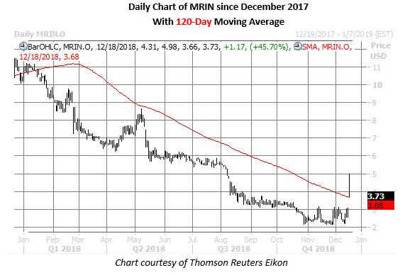 mrin stock chart daily dec 18