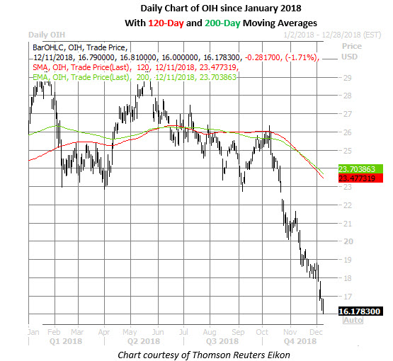 oil etf daily price chart on dec 11