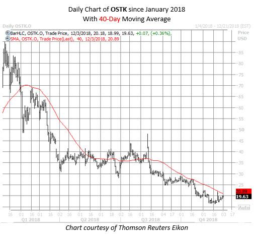 OSTK stock chart dec 3