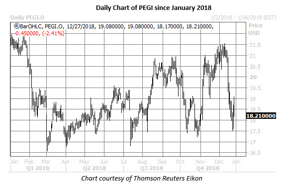 pegi stock daily chart dec 27